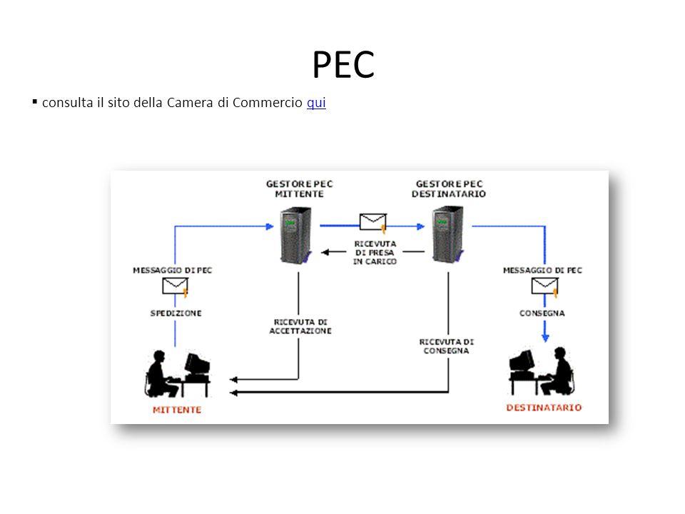 PEC  consulta il sito della Camera di Commercio quiqui