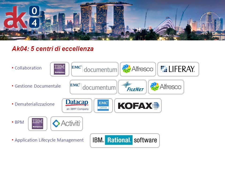 Ak04: 5 centri di eccellenza Collaboration Gestione Documentale Dematerializzazione BPM Application Lifecycle Management