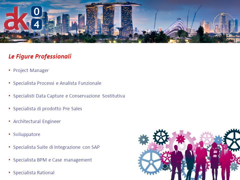 6 Le Figure Professionali Project Manager Specialista Processi e Analista Funzionale Specialisti Data Capture e Conservazione Sostitutiva Specialista