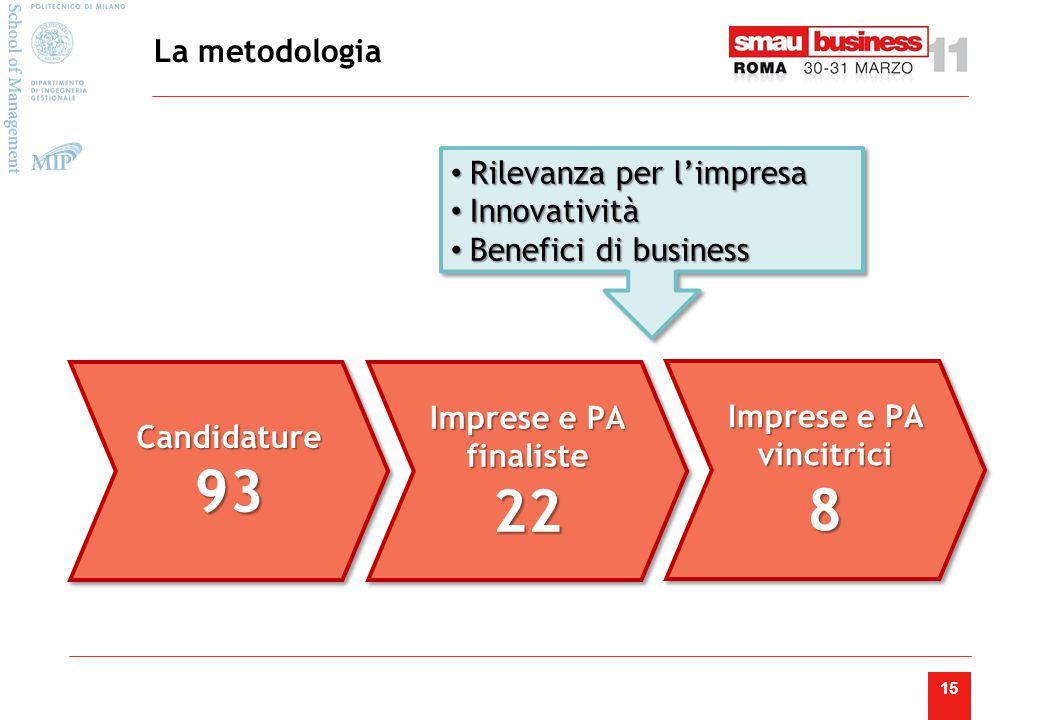 15 Candidature93Candidature93 Imprese e PA finaliste 22 22 Imprese e PA vincitrici 8 La metodologia Rilevanza per l'impresa Rilevanza per l'impresa Innovatività Innovatività Benefici di business Benefici di business Rilevanza per l'impresa Rilevanza per l'impresa Innovatività Innovatività Benefici di business Benefici di business