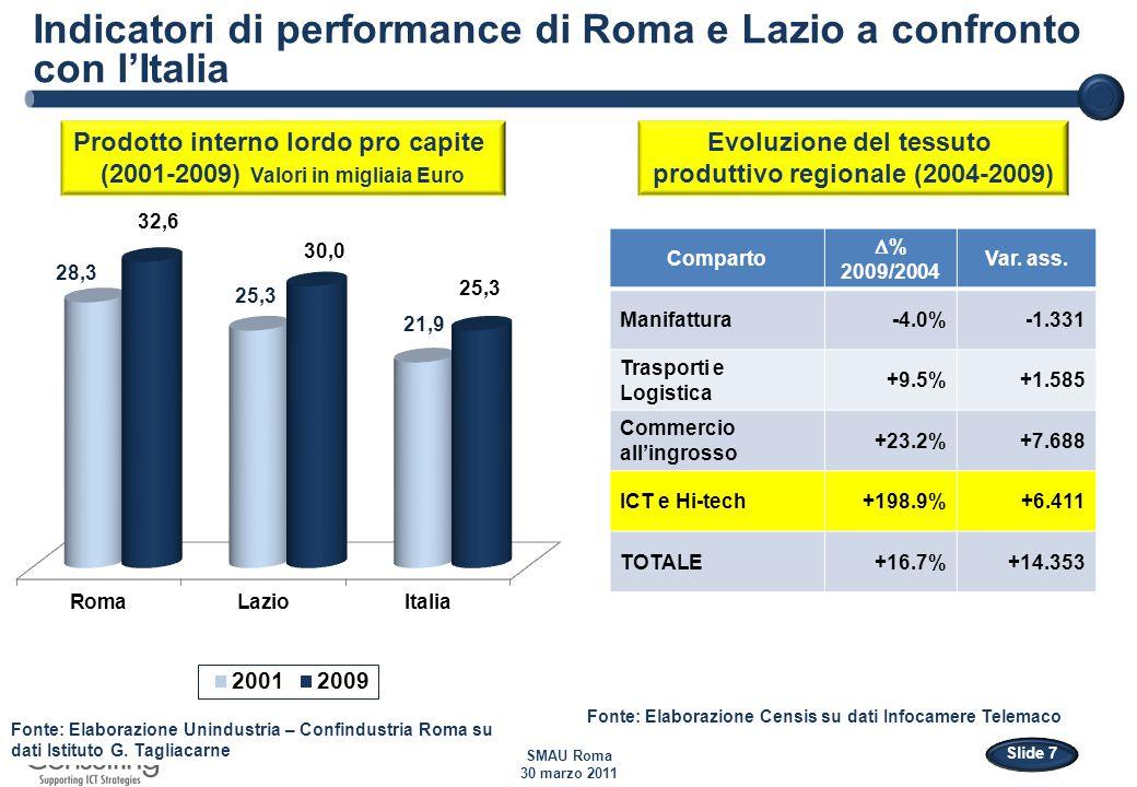 SMAU Roma 30 marzo 2011 Slide 7 Indicatori di performance di Roma e Lazio a confronto con l'Italia Fonte: Elaborazione Unindustria – Confindustria Roma su dati Istituto G.
