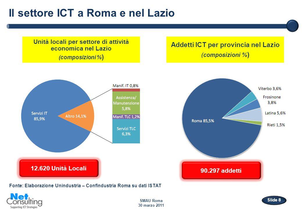 SMAU Roma 30 marzo 2011 Slide 8 Il settore ICT a Roma e nel Lazio Unità locali per settore di attività economica nel Lazio (composizioni % ) Addetti ICT per provincia nel Lazio (composizioni % ) Fonte: Elaborazione Unindustria – Confindustria Roma su dati ISTAT 12.620 Unità Locali 90.297 addetti