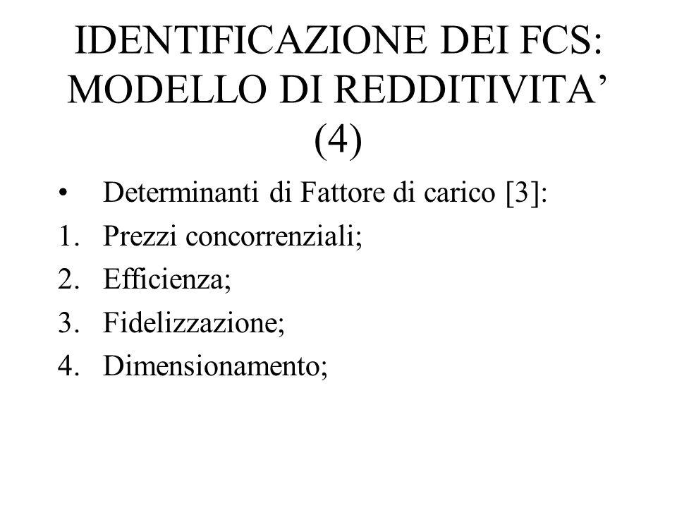 IDENTIFICAZIONE DEI FCS: MODELLO DI REDDITIVITA' (4) Determinanti di Fattore di carico [3]: 1.Prezzi concorrenziali; 2.Efficienza; 3.Fidelizzazione; 4.Dimensionamento;
