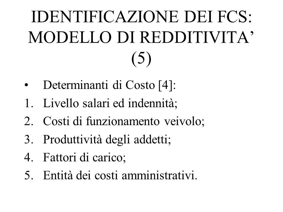 IDENTIFICAZIONE DEI FCS: MODELLO DI REDDITIVITA' (5) Determinanti di Costo [4]: 1.Livello salari ed indennità; 2.Costi di funzionamento veivolo; 3.Produttività degli addetti; 4.Fattori di carico; 5.Entità dei costi amministrativi.