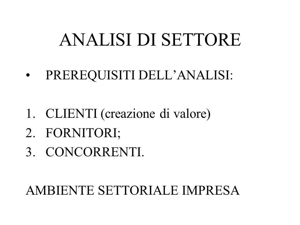 ANALISI DI SETTORE PREREQUISITI DELL'ANALISI: 1.CLIENTI (creazione di valore) 2.FORNITORI; 3.CONCORRENTI. AMBIENTE SETTORIALE IMPRESA