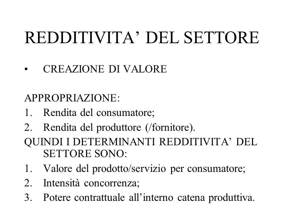 REDDITIVITA' DEL SETTORE CREAZIONE DI VALORE APPROPRIAZIONE: 1.Rendita del consumatore; 2.Rendita del produttore (/fornitore). QUINDI I DETERMINANTI R