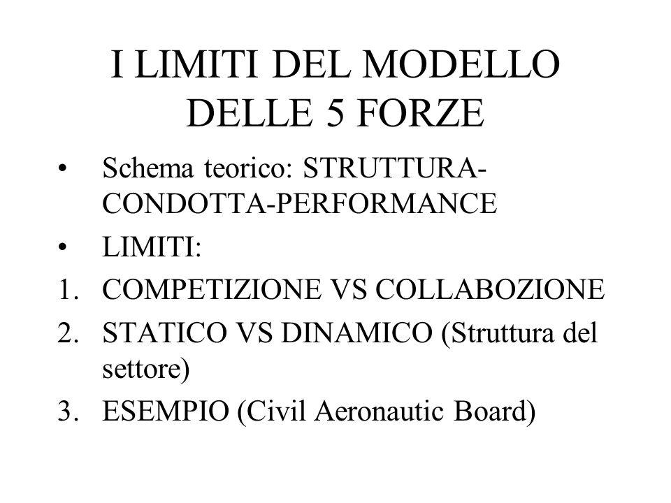 I LIMITI DEL MODELLO DELLE 5 FORZE Schema teorico: STRUTTURA- CONDOTTA-PERFORMANCE LIMITI: 1.COMPETIZIONE VS COLLABOZIONE 2.STATICO VS DINAMICO (Struttura del settore) 3.ESEMPIO (Civil Aeronautic Board)
