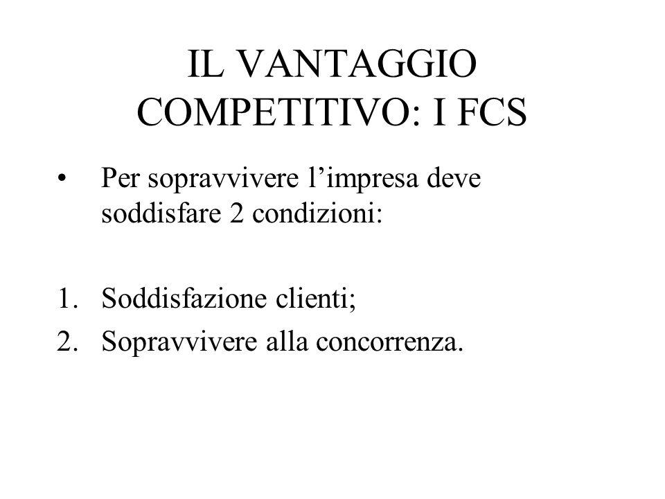 IL VANTAGGIO COMPETITIVO: I FCS Per sopravvivere l'impresa deve soddisfare 2 condizioni: 1.Soddisfazione clienti; 2.Sopravvivere alla concorrenza.