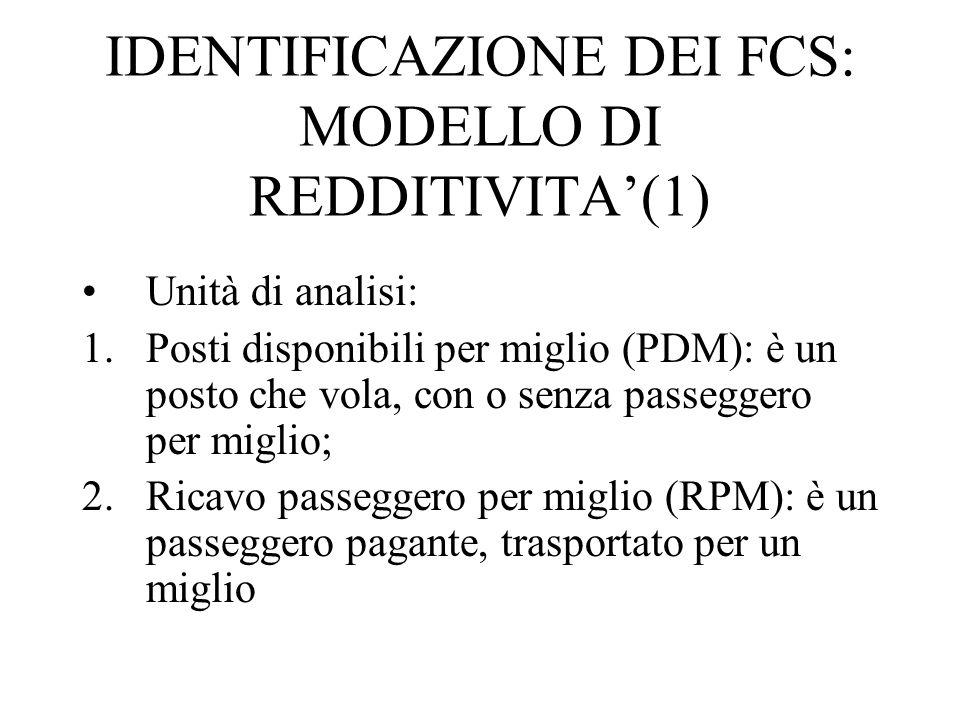 IDENTIFICAZIONE DEI FCS: MODELLO DI REDDITIVITA'(1) Unità di analisi: 1.Posti disponibili per miglio (PDM): è un posto che vola, con o senza passeggero per miglio; 2.Ricavo passeggero per miglio (RPM): è un passeggero pagante, trasportato per un miglio