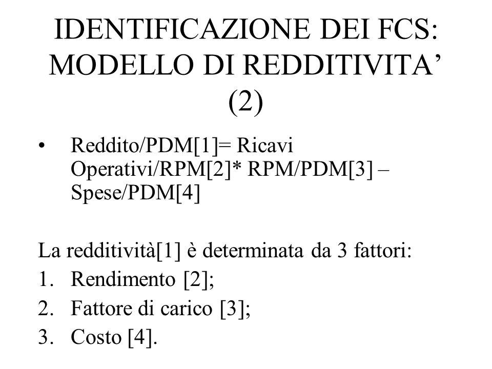 IDENTIFICAZIONE DEI FCS: MODELLO DI REDDITIVITA' (2) Reddito/PDM[1]= Ricavi Operativi/RPM[2]* RPM/PDM[3] – Spese/PDM[4] La redditività[1] è determinata da 3 fattori: 1.Rendimento [2]; 2.Fattore di carico [3]; 3.Costo [4].