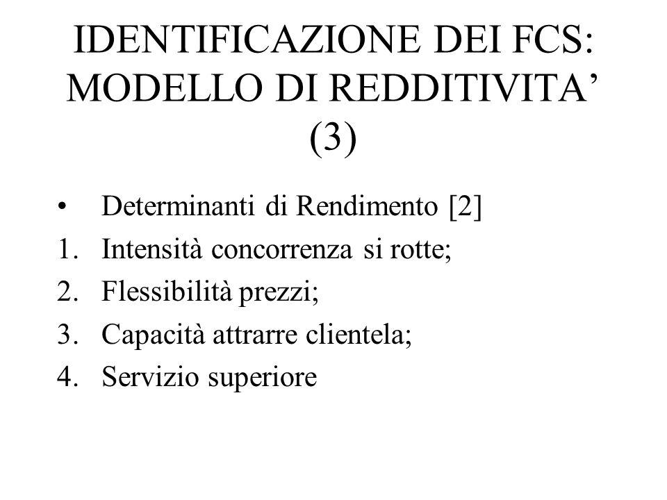 IDENTIFICAZIONE DEI FCS: MODELLO DI REDDITIVITA' (3) Determinanti di Rendimento [2] 1.Intensità concorrenza si rotte; 2.Flessibilità prezzi; 3.Capacità attrarre clientela; 4.Servizio superiore