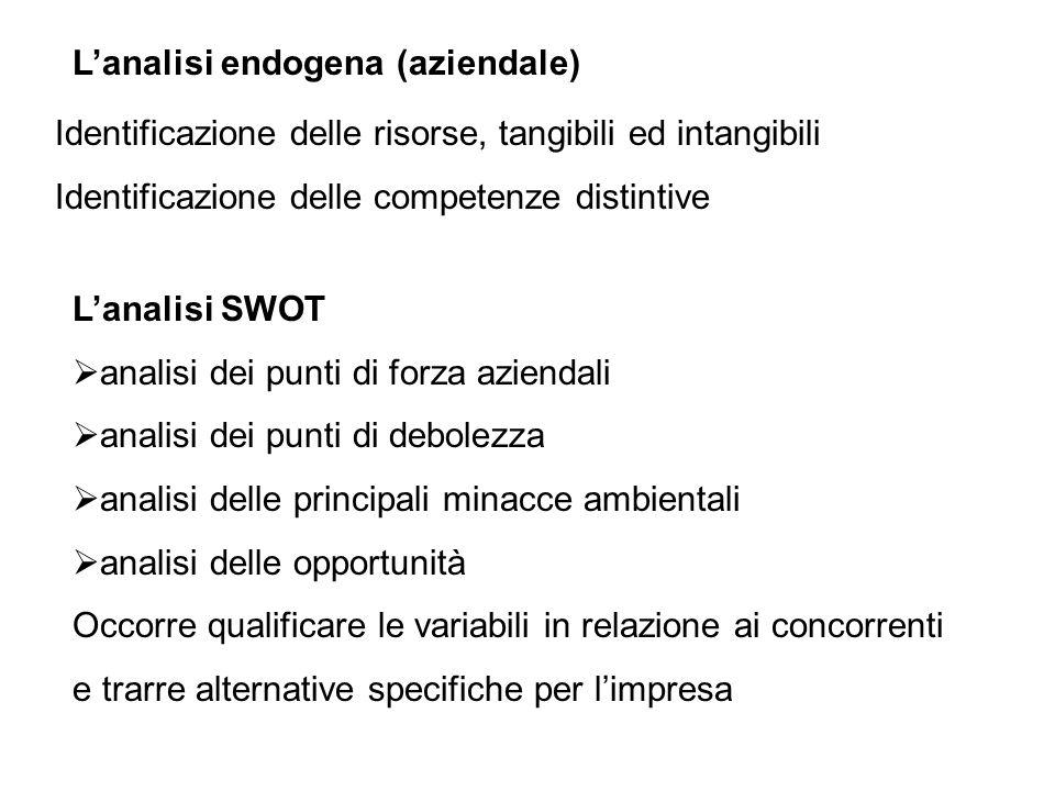 L'analisi endogena (aziendale) Identificazione delle risorse, tangibili ed intangibili Identificazione delle competenze distintive L'analisi SWOT  an
