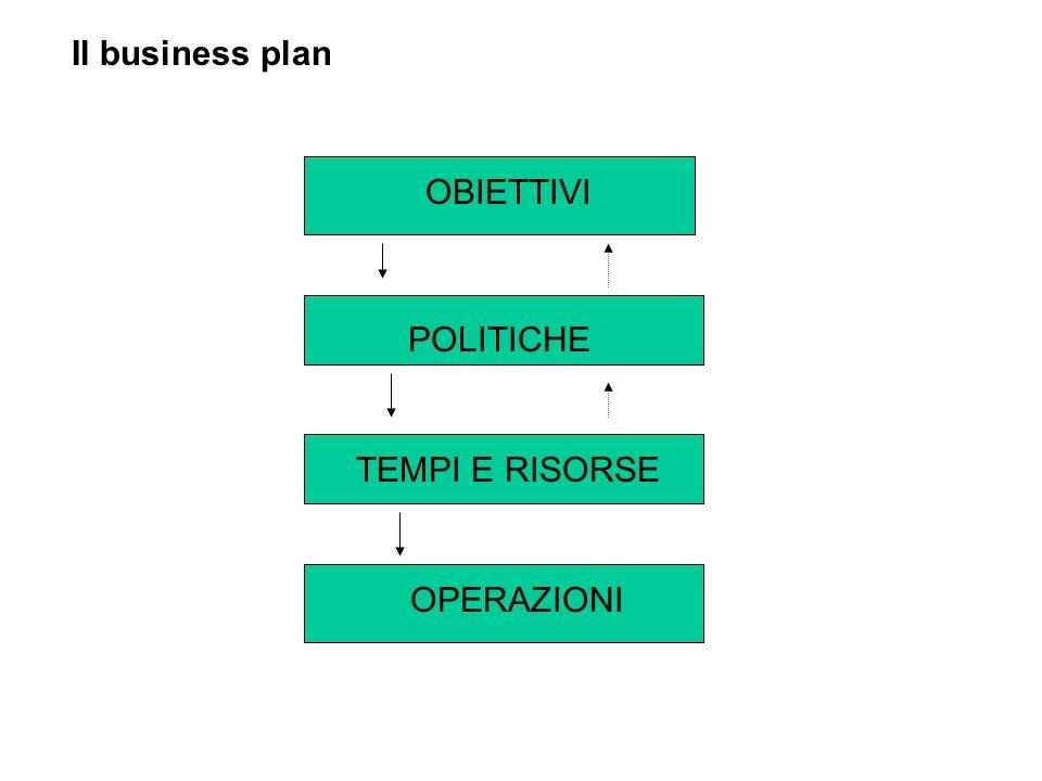 Il business plan OBIETTIVI TEMPI E RISORSE POLITICHE OPERAZIONI