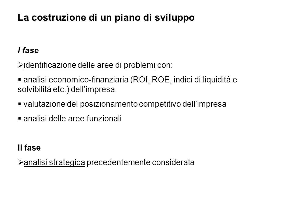 La costruzione di un piano di sviluppo I fase  identificazione delle aree di problemi con:  analisi economico-finanziaria (ROI, ROE, indici di liqui