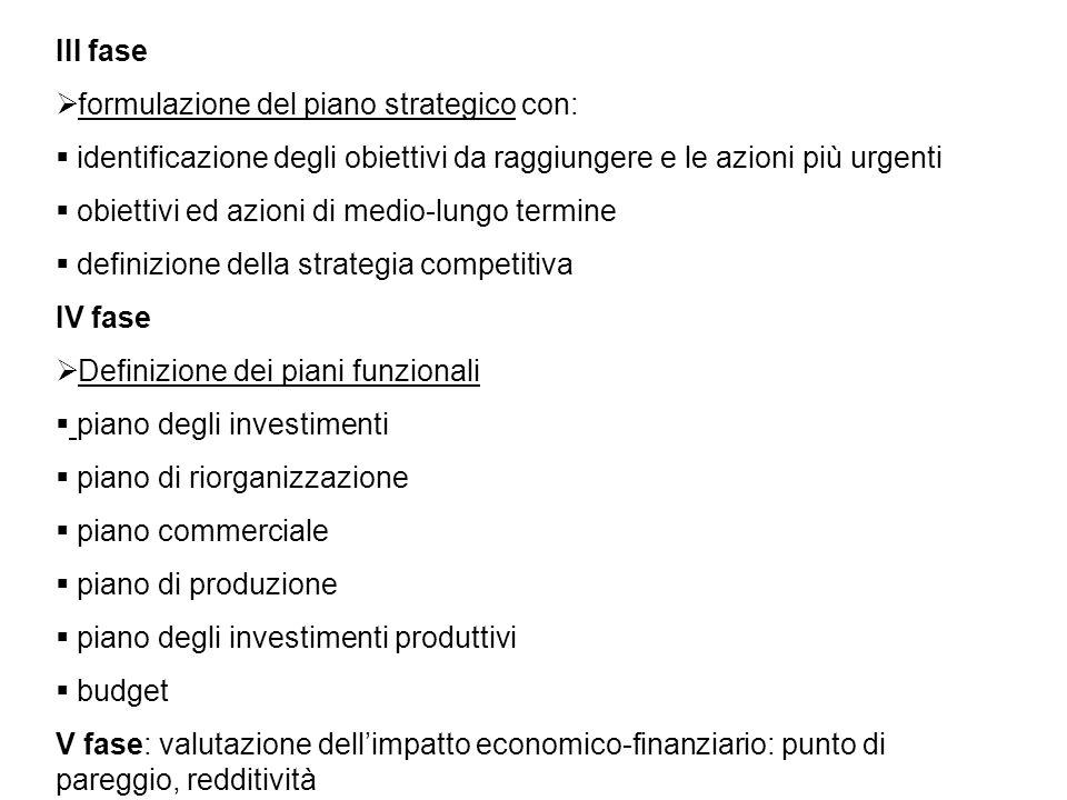 III fase  formulazione del piano strategico con:  identificazione degli obiettivi da raggiungere e le azioni più urgenti  obiettivi ed azioni di me