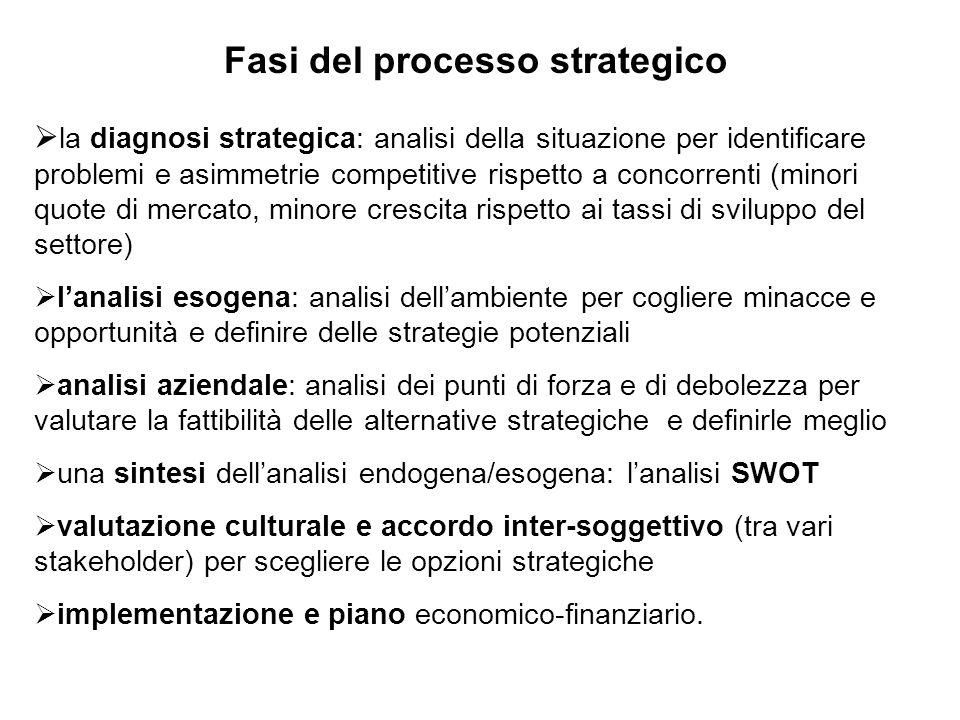 Fasi del processo strategico  la diagnosi strategica: analisi della situazione per identificare problemi e asimmetrie competitive rispetto a concorre
