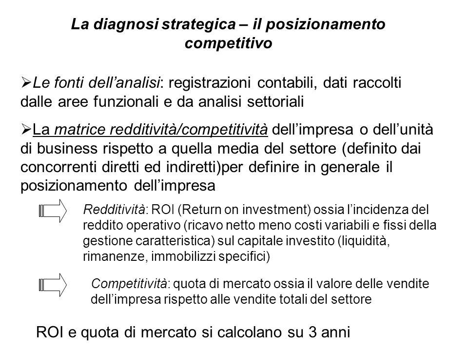 La diagnosi strategica – il posizionamento competitivo  Le fonti dell'analisi: registrazioni contabili, dati raccolti dalle aree funzionali e da anal