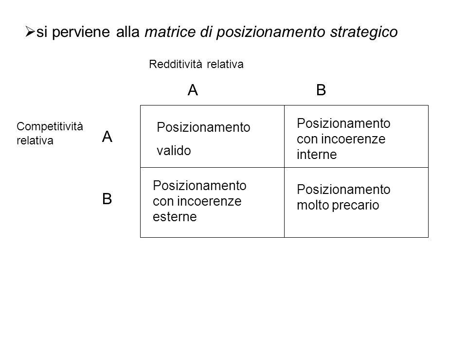  si perviene alla matrice di posizionamento strategico Competitività relativa Redditività relativa A B AB Posizionamento valido Posizionamento con in