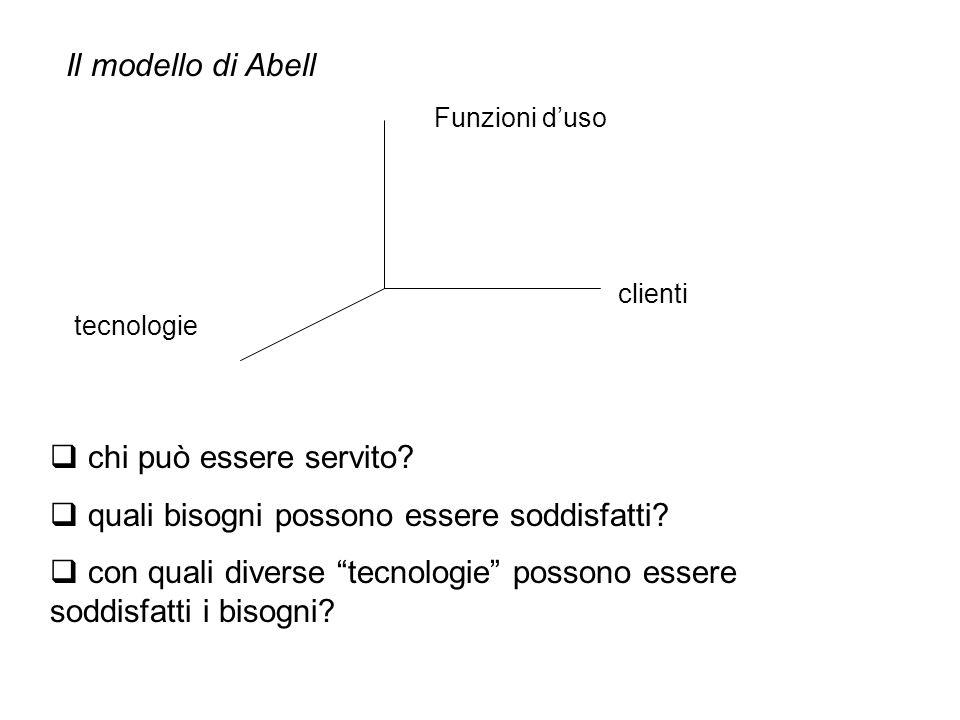 """Il modello di Abell Funzioni d'uso clienti tecnologie  chi può essere servito?  quali bisogni possono essere soddisfatti?  con quali diverse """"tecno"""