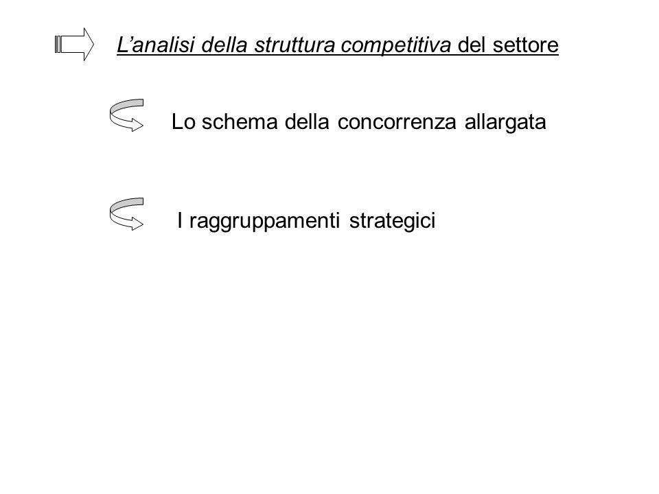 L'analisi della struttura competitiva del settore Lo schema della concorrenza allargata I raggruppamenti strategici