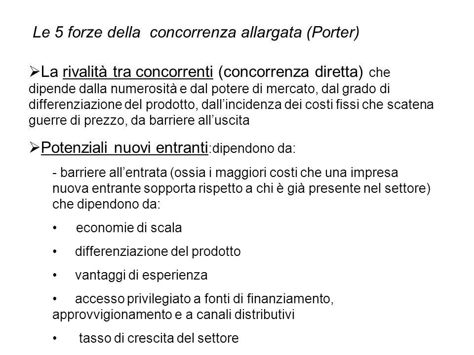 Le 5 forze della concorrenza allargata (Porter)  La rivalità tra concorrenti (concorrenza diretta) che dipende dalla numerosità e dal potere di merca