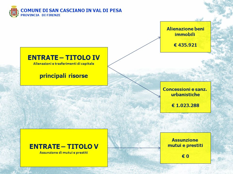 ENTRATE – TITOLO IV Alienazioni e trasferimenti di capitale principali risorse Alienazione beni immobili € 435.921 Concessioni e sanz.