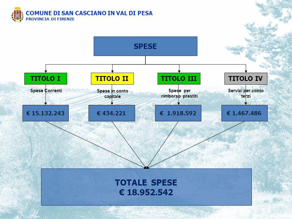 COMUNE DI SAN CASCIANO IN VAL DI PESA PROVINCIA DI FIRENZE SPESE TITOLO ITITOLO IVTITOLO IIITITOLO II Spese Correnti Spese in conto capitale Spese per rimborso prestiti Servizi per conto terzi € 15.132.243€ 1.918.592€ 1.467.486€ 434.221 TOTALE SPESE € 18.952.542