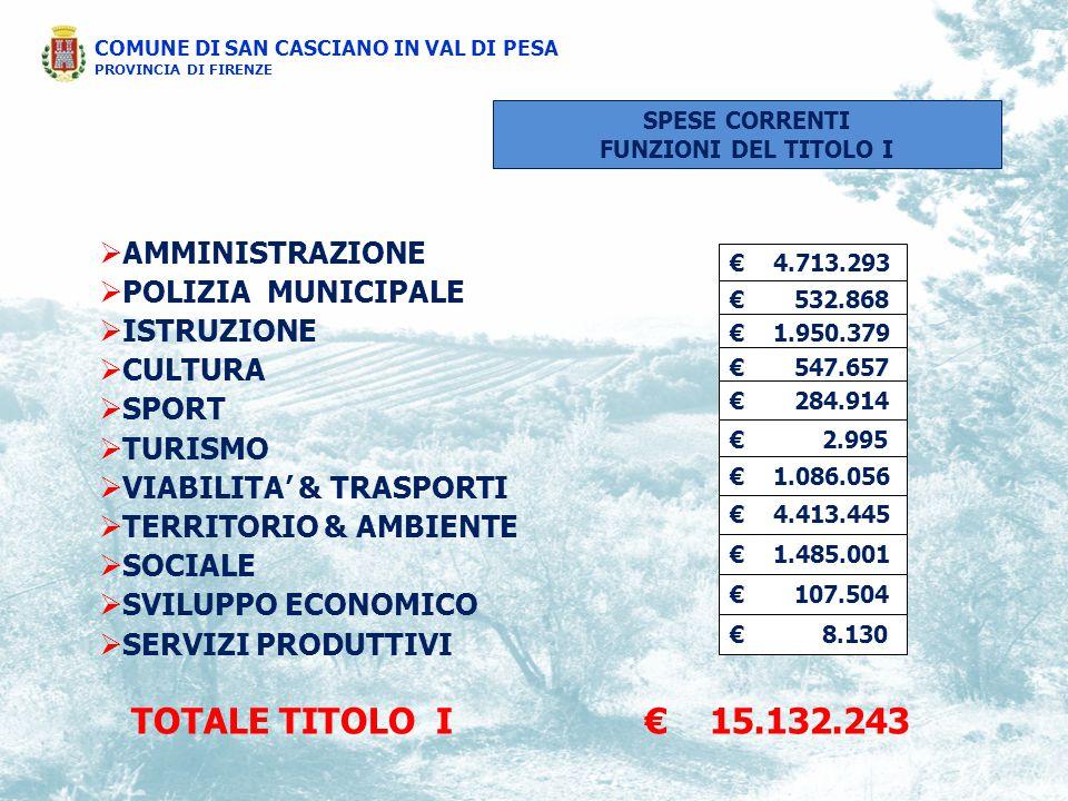 COMUNE DI SAN CASCIANO IN VAL DI PESA PROVINCIA DI FIRENZE  AMMINISTRAZIONE  POLIZIA MUNICIPALE  ISTRUZIONE  CULTURA  SPORT  TURISMO  VIABILITA' & TRASPORTI  TERRITORIO & AMBIENTE  SOCIALE  SVILUPPO ECONOMICO  SERVIZI PRODUTTIVI € 4.713.293 € 532.868 € 1.950.379 € 547.657 € 284.914 € 2.995 € 1.086.056 € 4.413.445 € 1.485.001 € 107.504 € 8.130 TOTALE TITOLO I€ 15.132.243 SPESE CORRENTI FUNZIONI DEL TITOLO I
