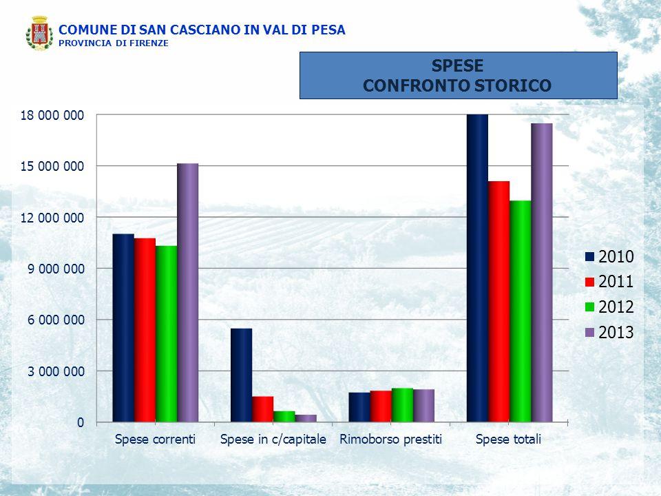 COMUNE DI SAN CASCIANO IN VAL DI PESA PROVINCIA DI FIRENZE SPESE CONFRONTO STORICO