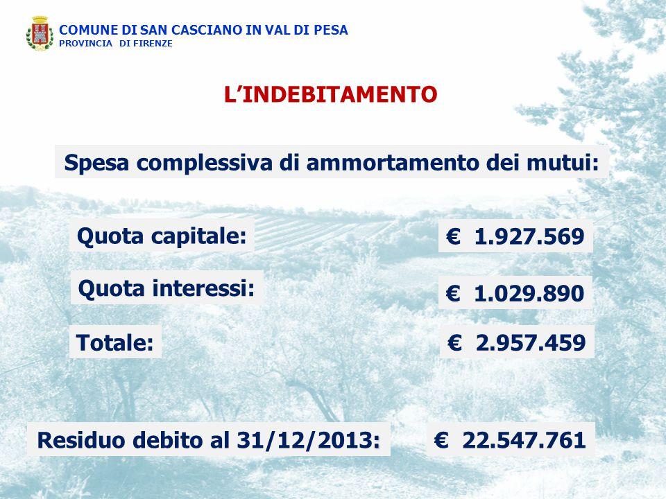 L'INDEBITAMENTO Spesa complessiva di ammortamento dei mutui: Quota capitale: € 1.927.569 Quota interessi: € 1.029.890 Totale:€ 2.957.459 : Residuo debito al 31/12/2013:€ 22.547.761 COMUNE DI SAN CASCIANO IN VAL DI PESA PROVINCIA DI FIRENZE