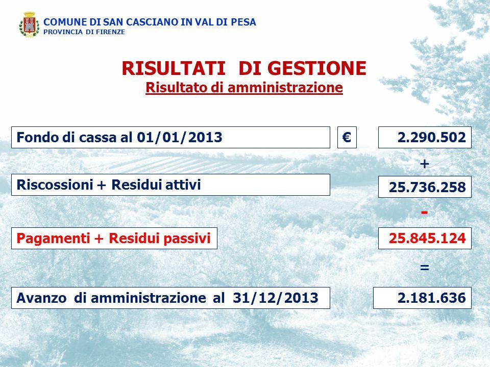 COMUNE DI SAN CASCIANO IN VAL DI PESA PROVINCIA DI FIRENZE RISULTATI DI GESTIONE Risultato di amministrazione Fondo di cassa al 01/01/2013 2.290.502 Pagamenti + Residui passivi Riscossioni + Residui attivi 25.845.124 25.736.258 Avanzo di amministrazione al 31/12/20132.181.636 + - = €