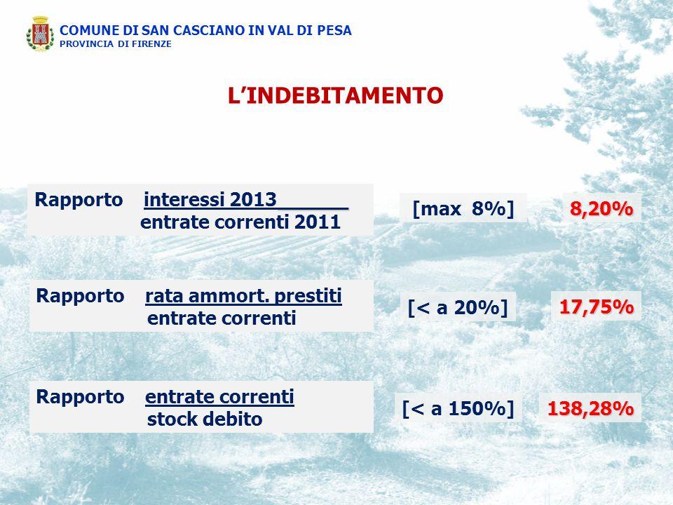 COMUNE DI SAN CASCIANO IN VAL DI PESA PROVINCIA DI FIRENZE L'INDEBITAMENTO ______ Rapporto interessi 2013______ entrate correnti 2011 [max 8%]8,20% Rapporto entrate correnti stock debito [< a 150%]138,28% Rapporto rata ammort.