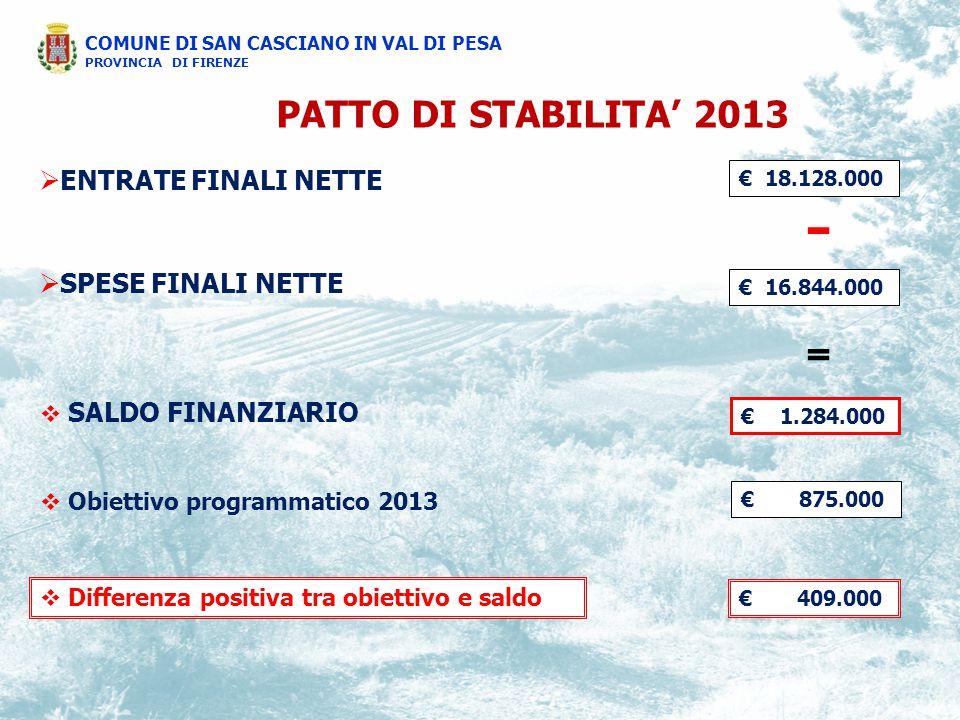  ENTRATE FINALI NETTE  SPESE FINALI NETTE PATTO DI STABILITA' 2013 € 18.128.000 € 1.284.000 € 16.844.000 € 875.000 € 409.000  SALDO FINANZIARIO  Obiettivo programmatico 2013  Differenza positiva tra obiettivo e saldo COMUNE DI SAN CASCIANO IN VAL DI PESA PROVINCIA DI FIRENZE