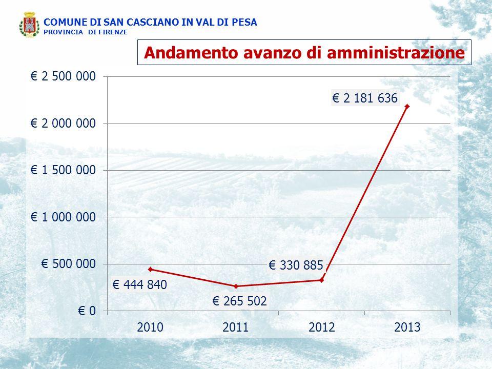 Andamento avanzo di amministrazione COMUNE DI SAN CASCIANO IN VAL DI PESA PROVINCIA DI FIRENZE