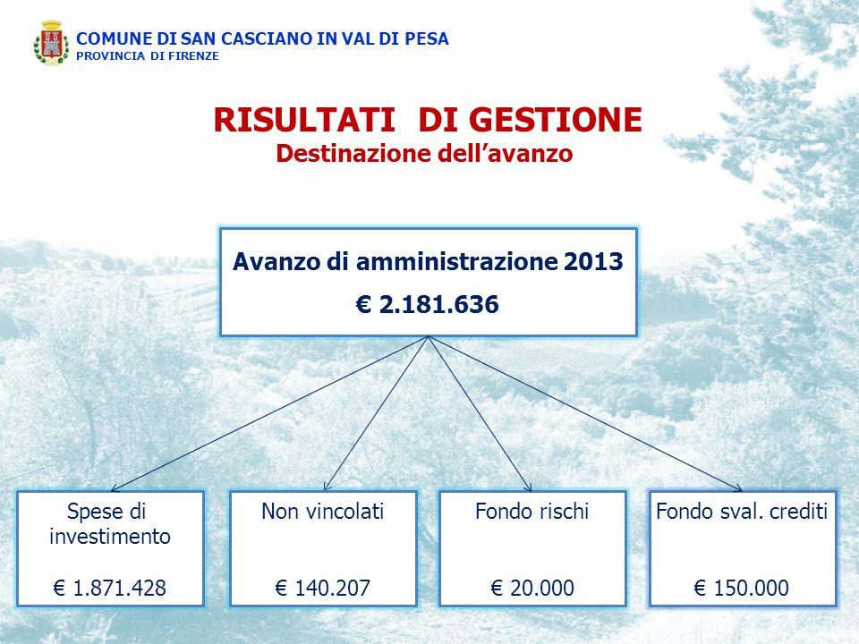 COMUNE DI SAN CASCIANO IN VAL DI PESA PROVINCIA DI FIRENZE Avanzo di amministrazione 2013 € 2.181.636 Spese di investimento € 1.871.428 Fondo rischi € 20.000 Fondo sval.