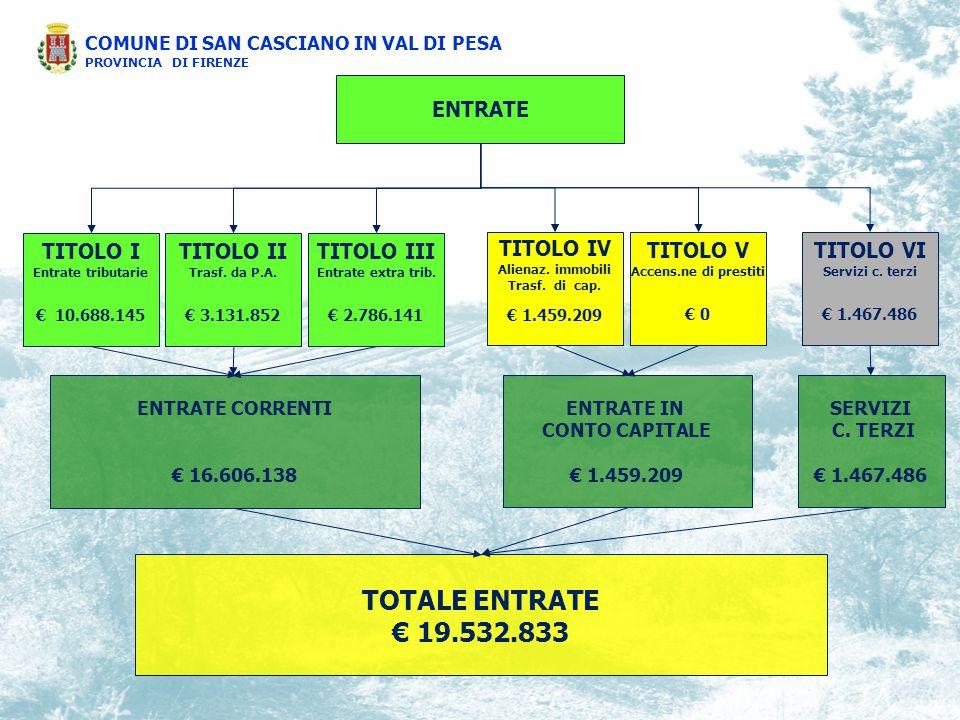 ENTRATE – TITOLO I Entrate tributarie principali risorse IMU € 4.834.691 ADD.