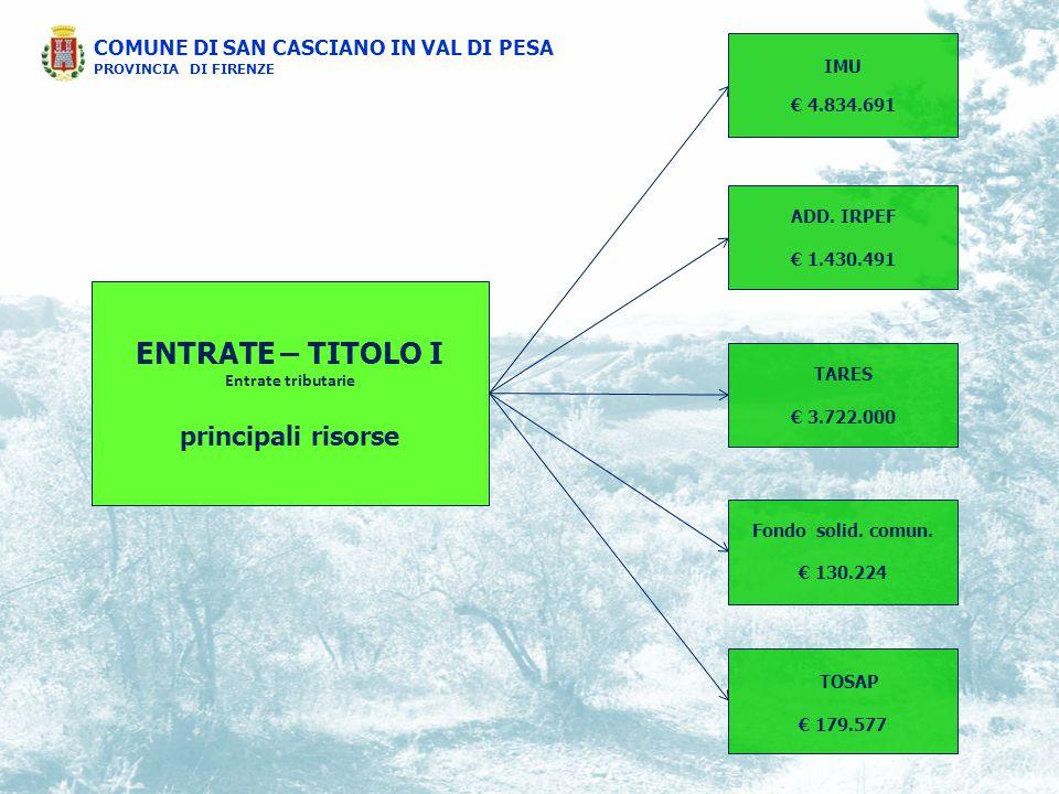 ENTRATE CORRENTI CONFRONTO STORICO IMPOSTE/TRASF.