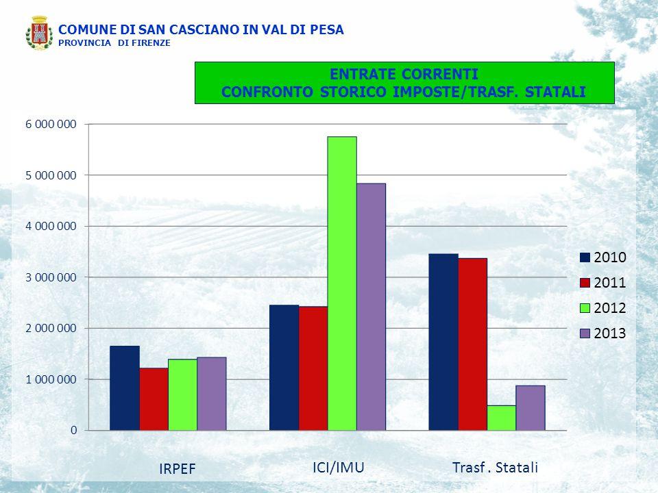 Andamento del debito residuo COMUNE DI SAN CASCIANO IN VAL DI PESA PROVINCIA DI FIRENZE