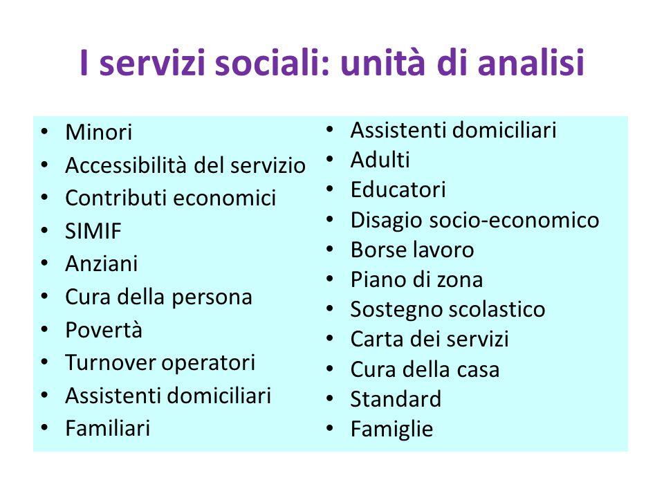I servizi sociali: unità di analisi Minori Accessibilità del servizio Contributi economici SIMIF Anziani Cura della persona Povertà Turnover operatori