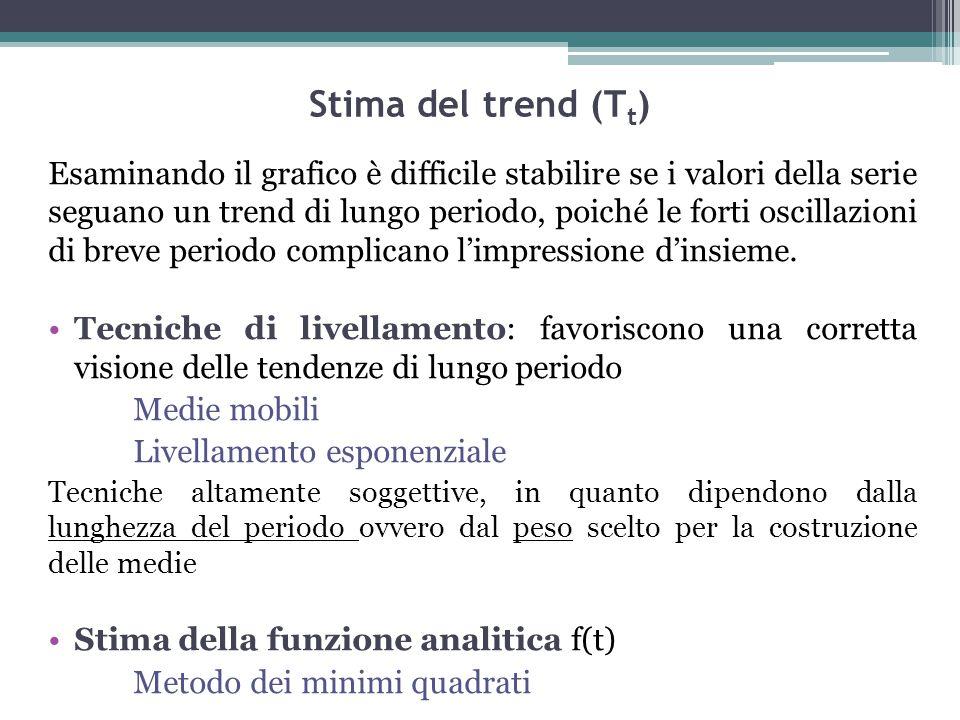 Stima del trend (T t ) Esaminando il grafico è difficile stabilire se i valori della serie seguano un trend di lungo periodo, poiché le forti oscillaz