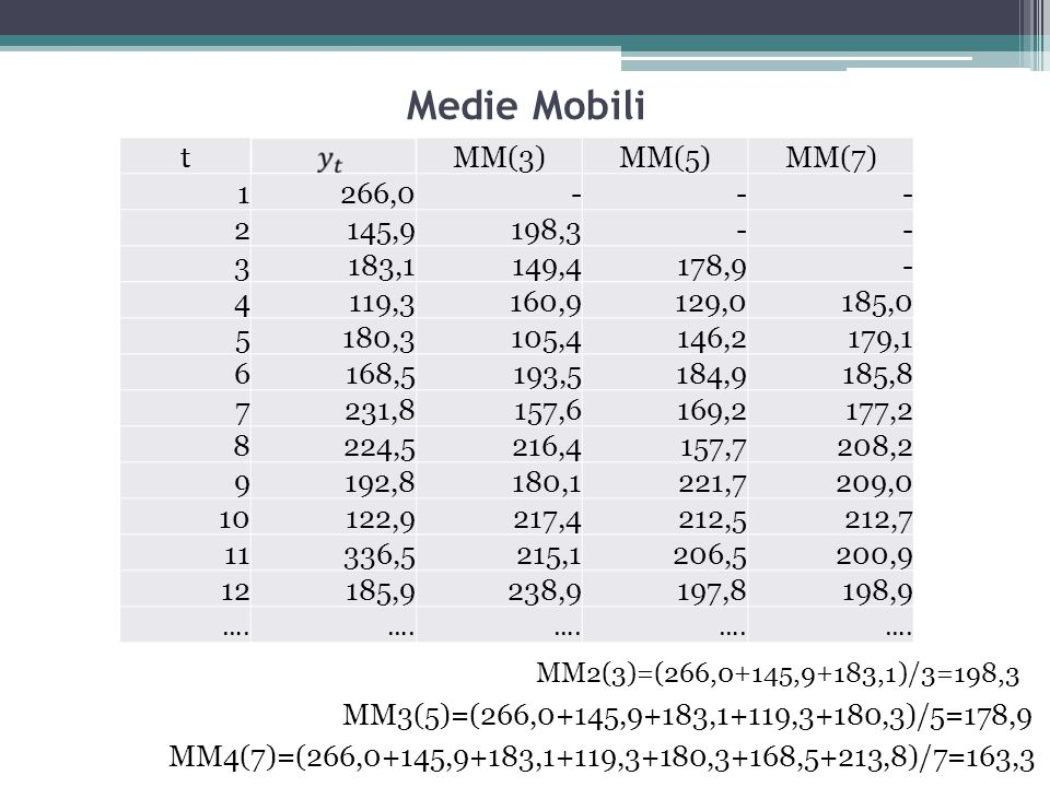 MM2(3)=(266,0+145,9+183,1)/3=198,3 Medie Mobili tMM(3)MM(5)MM(7) 1266,0--- 2145,9198,3-- 3183,1149,4178,9- 4119,3160,9129,0185,0 5180,3105,4146,2179,1