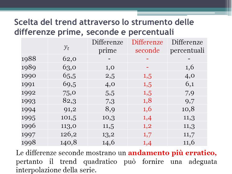 Scelta del trend attraverso lo strumento delle differenze prime, seconde e percentuali Differenze prime Differenze seconde Differenze percentuali 1988