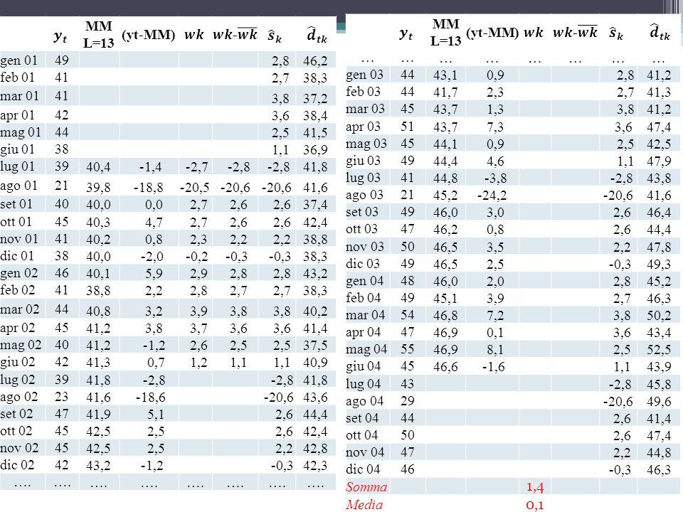 MM L=13 (yt-MM) gen 0149 2,846,2 feb 0141 2,738,3 mar 0141 3,837,2 apr 0142 3,638,4 mag 0144 2,541,5 giu 0138 1,136,9 lug 0139 40,4 -1,4 -2,7 -2,8 41,
