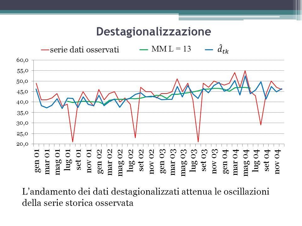 Destagionalizzazione L'andamento dei dati destagionalizzati attenua le oscillazioni della serie storica osservata