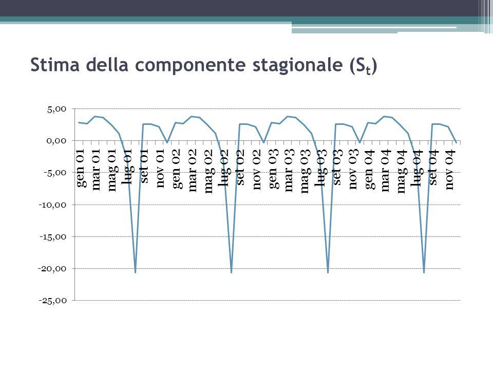 Stima della componente stagionale (S t )