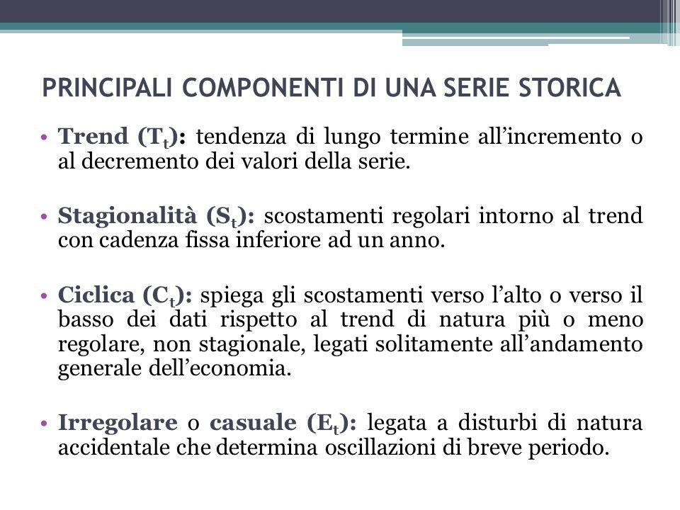 PRINCIPALI COMPONENTI DI UNA SERIE STORICA Trend (T t ): tendenza di lungo termine all'incremento o al decremento dei valori della serie. Stagionalità