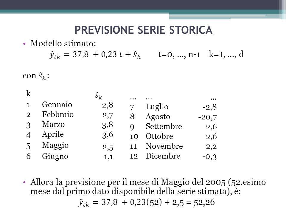 PREVISIONE SERIE STORICA ……… 7Luglio-2,8 8Agosto-20,7 9Settembre2,6 10Ottobre2,6 11Novembre2,2 12Dicembre-0,3 k 1Gennaio2,8 2Febbraio2,7 3Marzo3,8 4Aprile3,6 5Maggio 2,5 6Giugno1,1