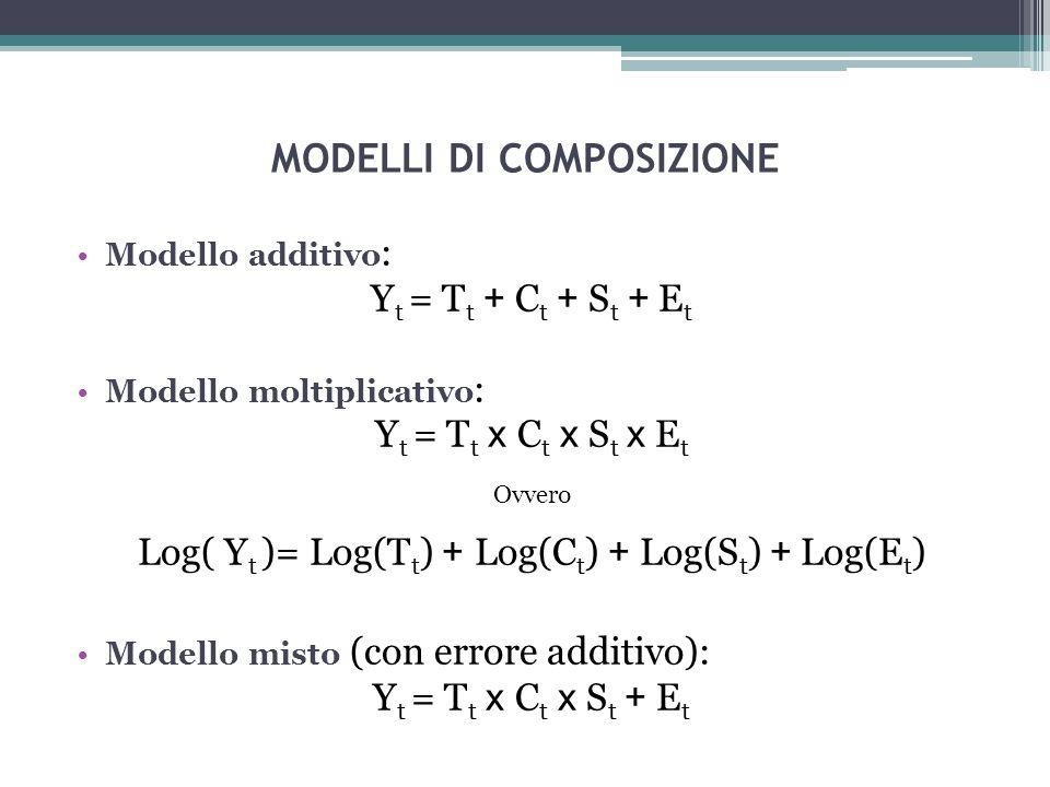 MODELLI DI COMPOSIZIONE Modello additivo : Y t = T t + C t + S t + E t Modello moltiplicativo : Y t = T t x C t x S t x E t Ovvero Log( Y t )= Log(T t