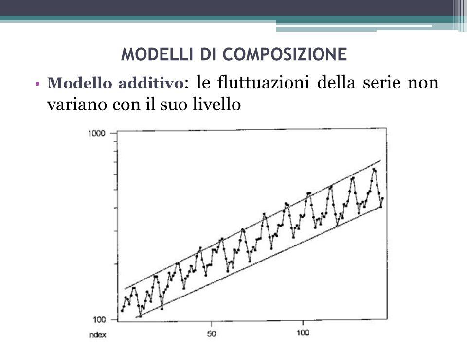 MODELLI DI COMPOSIZIONE Modello moltiplicativo : le fluttuazioni della serie variano proporzionalmente con il suo livello