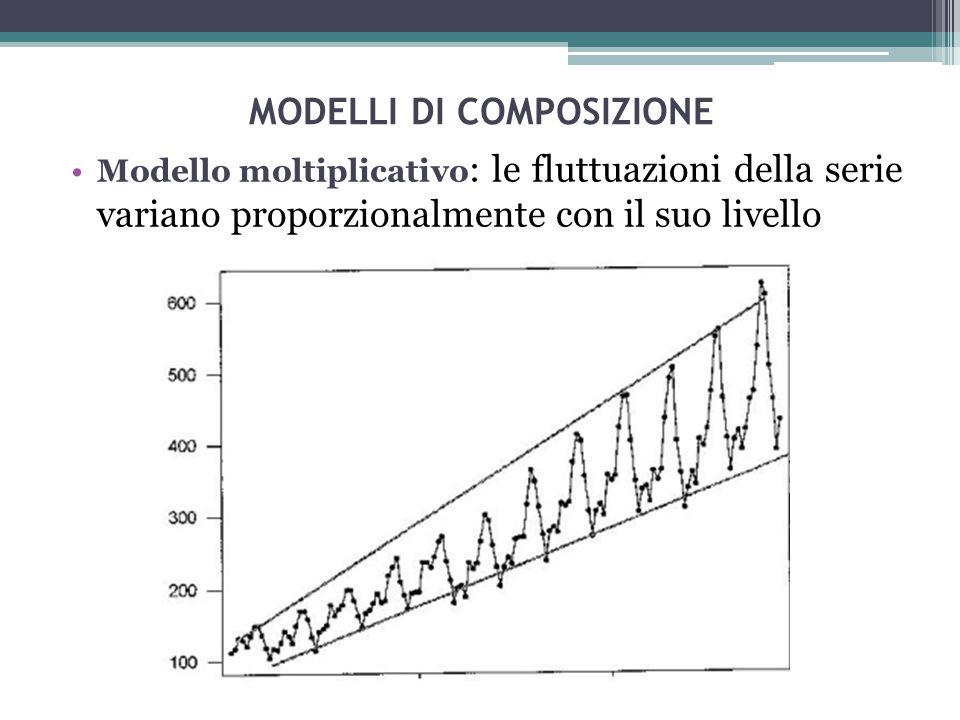 Analisi grafica La rappresentazione grafica dei valori della serie permette di trarre le prime considerazioni di carattere qualitativo sulla serie.